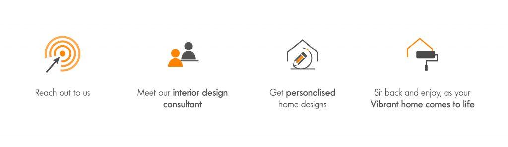 vibrant home interiors process