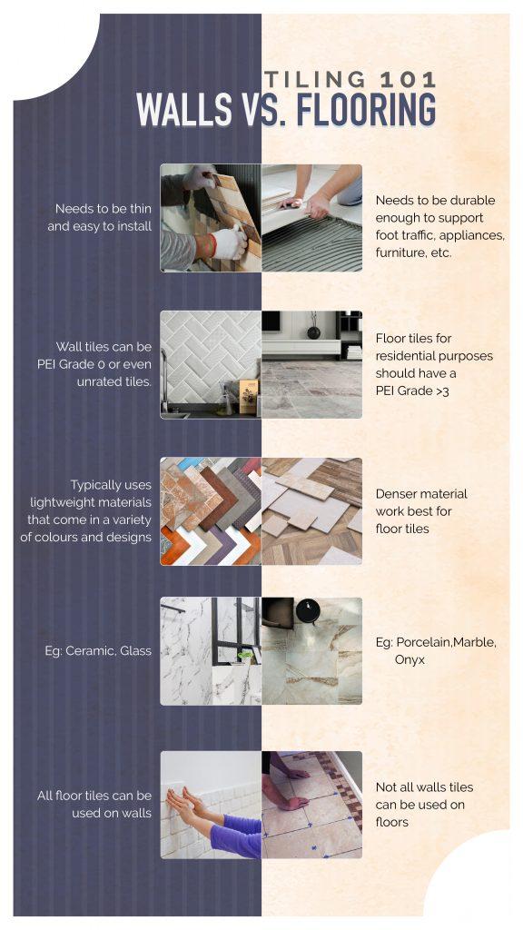 Tiling 101: Walls Vs. Flooring